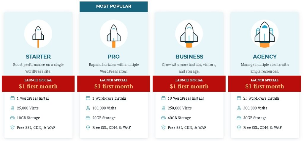 On Rocket Hosting Plans, Features and Offers. We made detailed comparison and finding to understand which plan is good.