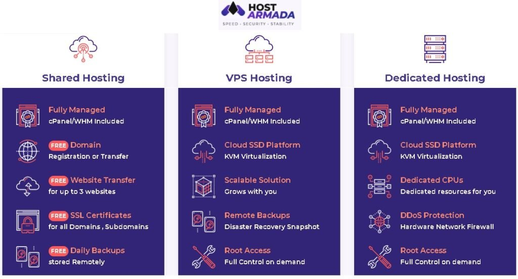 Plan Comparision - Shared, VPS and Dedicated Hosting.