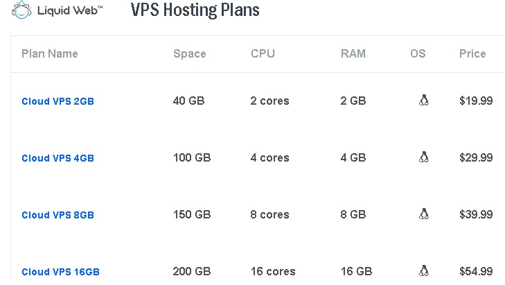 infographic explaining vps plans and current price after discount.