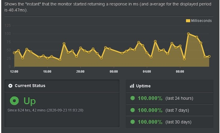 uptime test of rocket managed wordpress web hosting