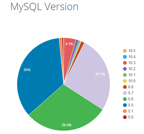 mysql version chart from wordpress stats, Always Have Latest Version of PHP and MYSQL