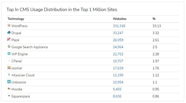 WP CMS usage and distribution