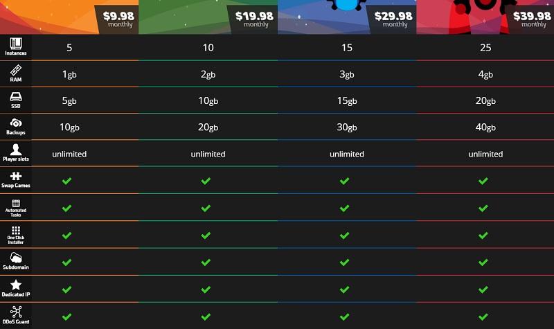 nodecraft pricing