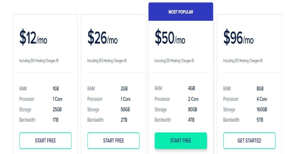 Cloudways Premium Hosting Plan